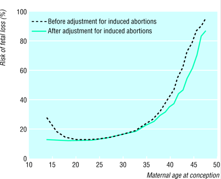 2014-03-10 13_27_09-Maternal age and fetal loss_ population based register linkage study _ BMJ