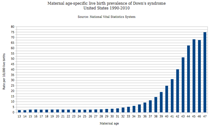 2014-03-10 19_28_37-Maternal_age-specific_live_birth_prevalence_of_Down's_syndrome_in_the_United_Sta